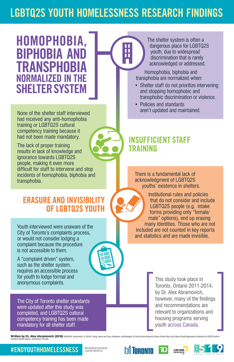 [inforgraphic] LGBTQ2S Youth Homelessness Research Findings