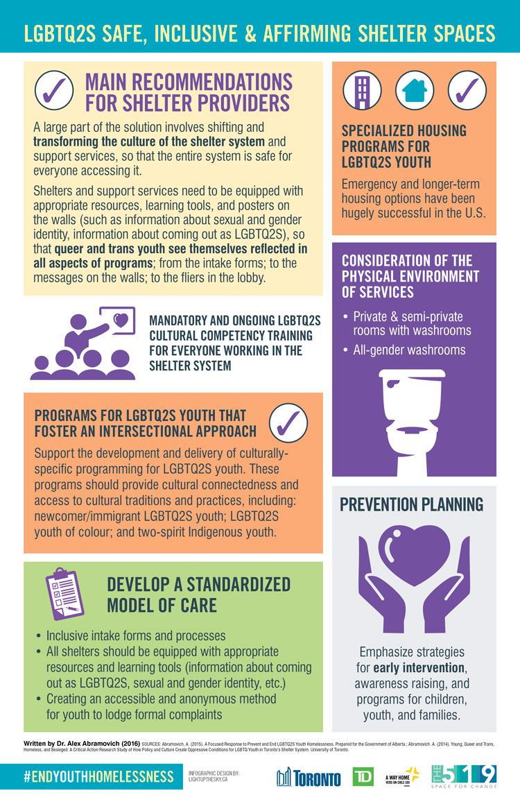 [infographic] LGBTQ2S Safe, Inclusive and Affirming Shelter Spaces