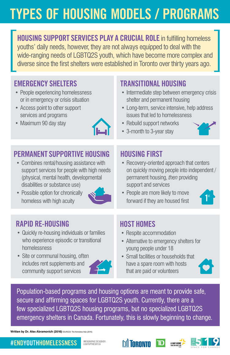 Types Of Housing Models And Programs The519