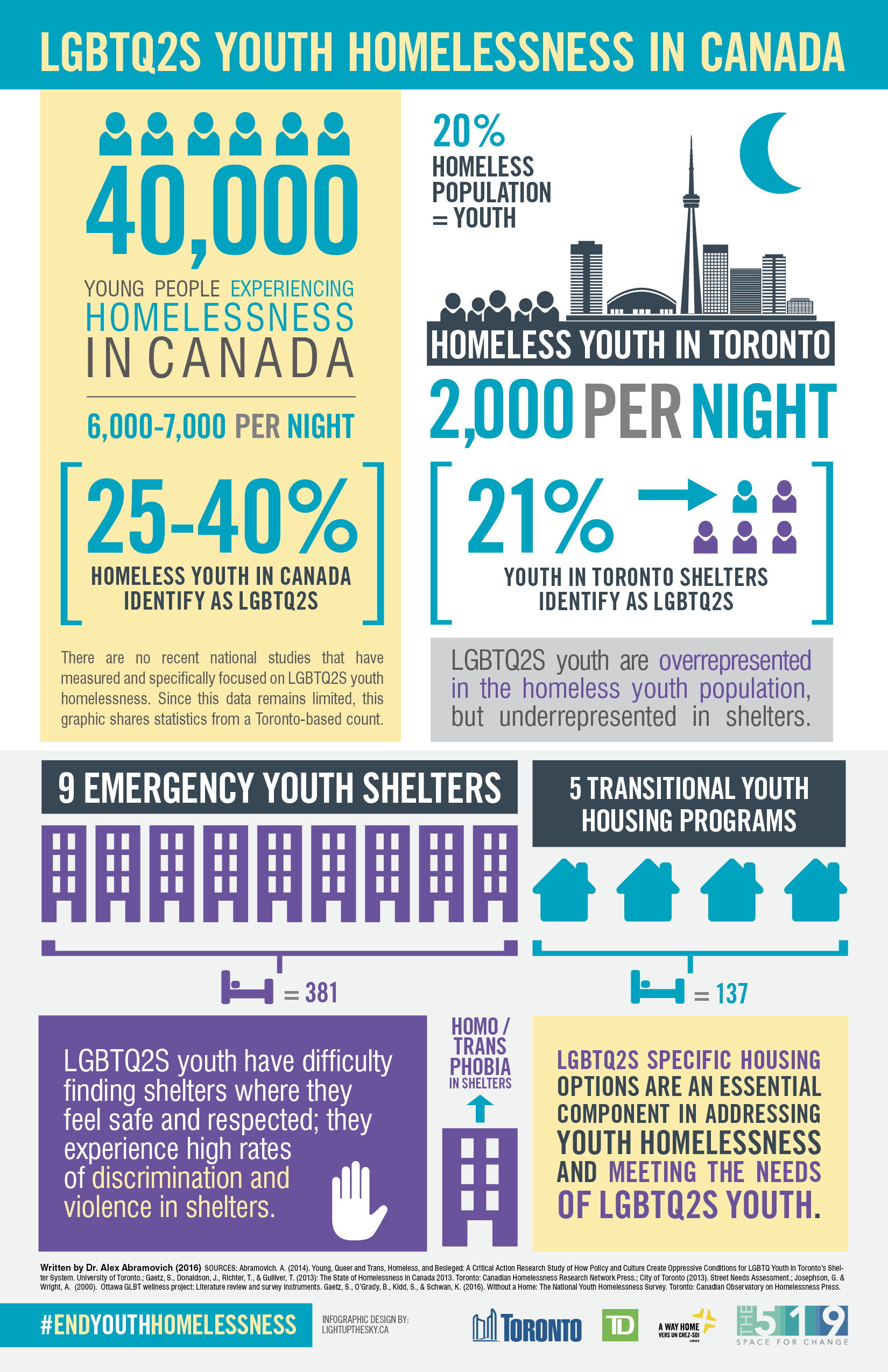 [inforgraphic] LGBTQ2S Youth Homelessness in Canada